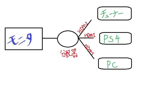接続イメージ②