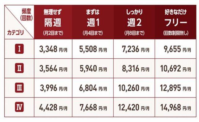 コナミスポーツ料金表