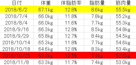 6月から11月までの変化表