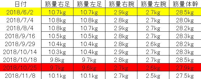 6月から11月までの筋肉の変化