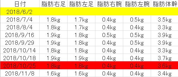 6月から11月の脂肪量の変化