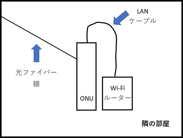 ONUとルーターの接続イメージ