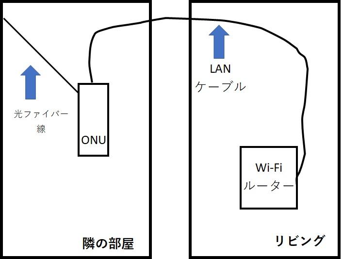ONUとルーターの配線図2